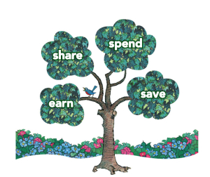 CU2-color, Save Share Spend Earn tree
